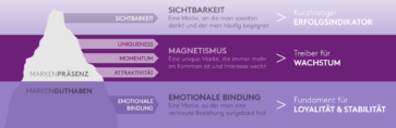 Eisbergmodell von Kantar Added Value