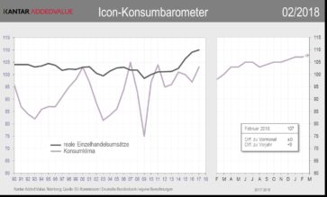 Icon-Konsumbaromenter 02/2018
