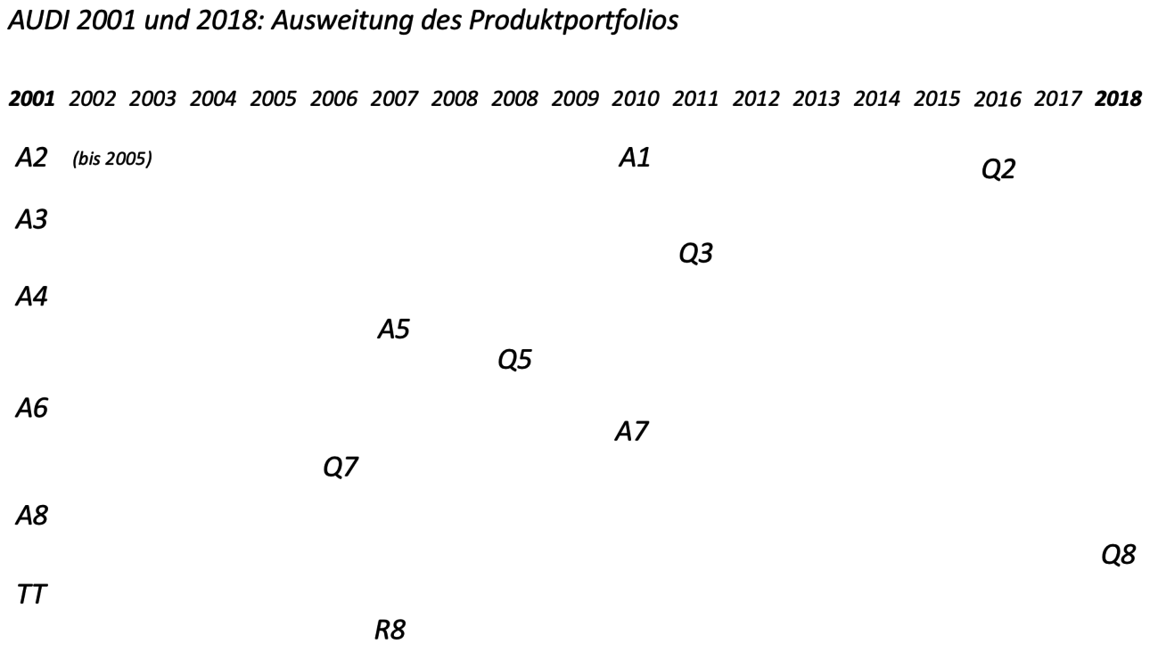 Entwicklung des Audi Produktportfolios