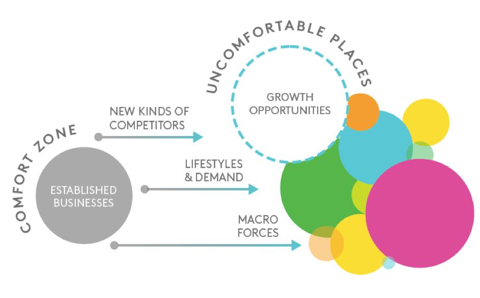 Wie Nachfrageveränderungen neue Chancen für Wachstum generiert