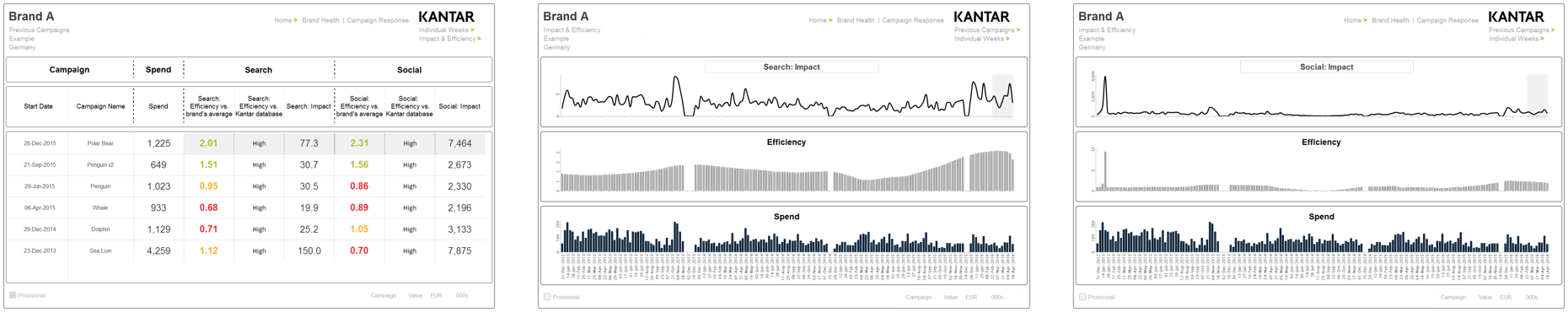 Dashboard: Wirkungsdaten im Match mit externen Datenströmen (Search & Social)